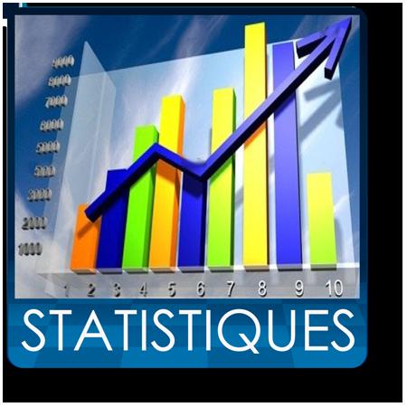 Les statistiques du mois d'octobre 2015
